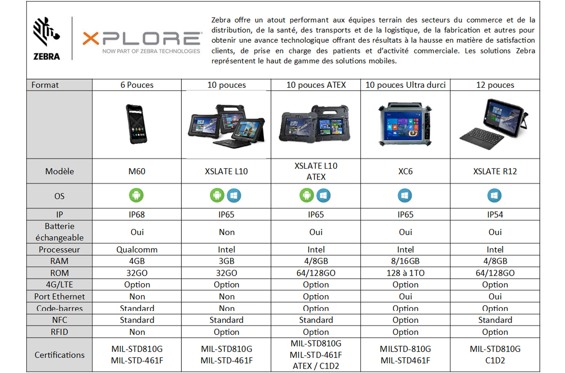 Comparatif tablettes Zebra (ex Xplore)